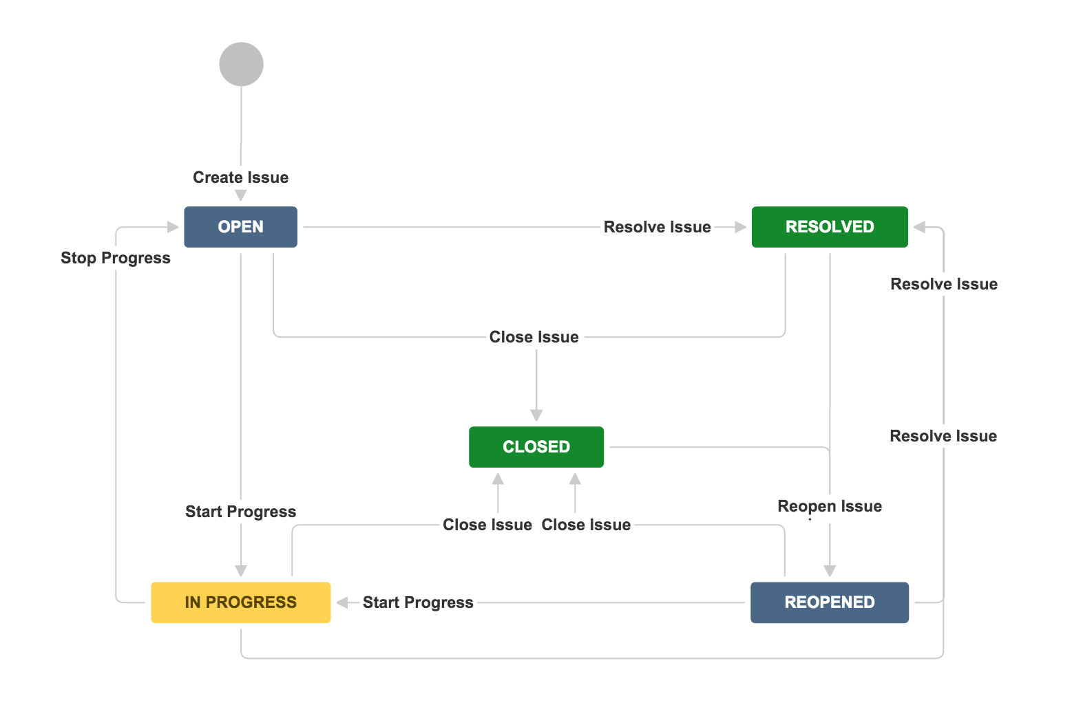 Jira default ticket state diagram